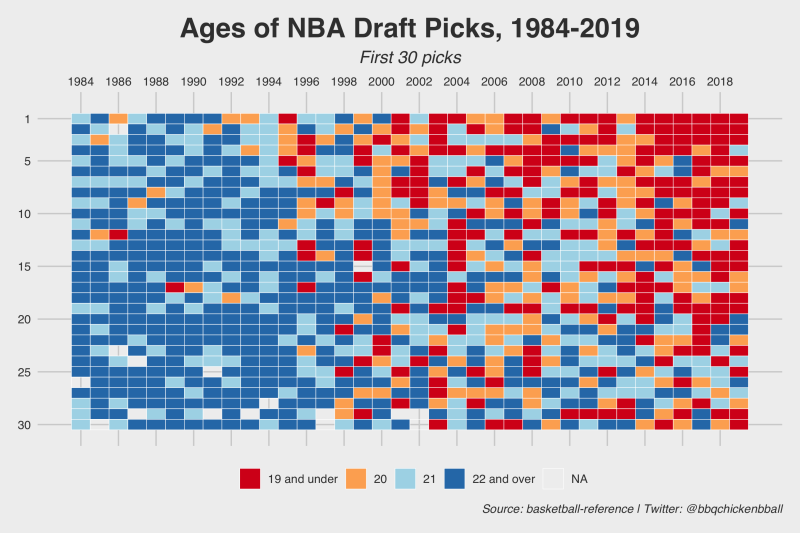 Rolling the dice: NBA Draft Picks are young and risky