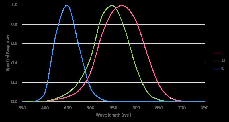 Fig 1 spectrum eye