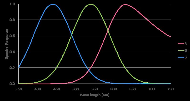 Fig 2 spectrum camera